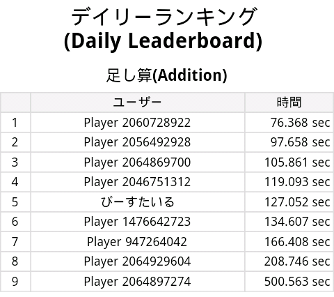 20120420hundred_dailyranking.png