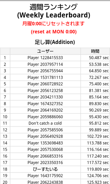 20120424undred_weekly_ranking.png